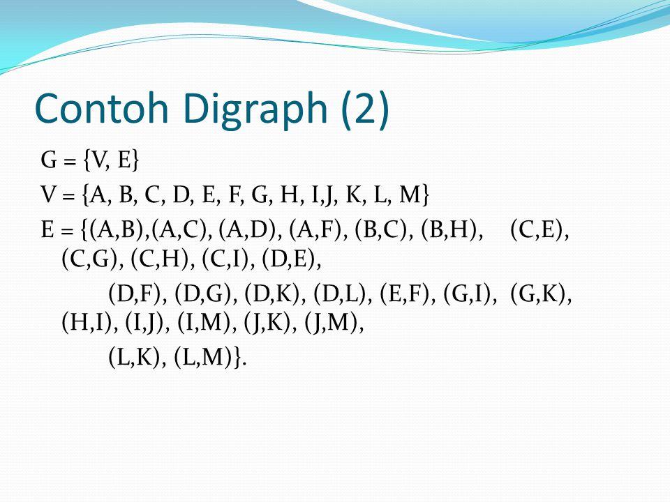 Contoh Digraph (2) G = {V, E} V = {A, B, C, D, E, F, G, H, I,J, K, L, M} E = {(A,B),(A,C), (A,D), (A,F), (B,C), (B,H), (C,E), (C,G), (C,H), (C,I), (D,