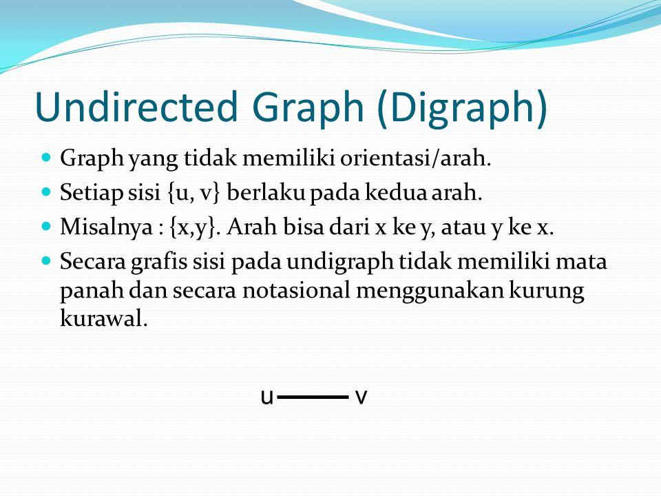 Undirected Graph (Digraph) Graph yang tidak memiliki orientasi/arah. Setiap sisi {u, v} berlaku pada kedua arah. Misalnya : {x,y}. Arah bisa dari x ke