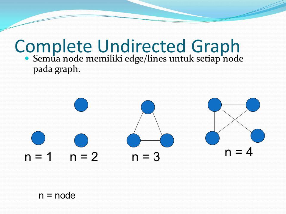 Complete Undirected Graph Semua node memiliki edge/lines untuk setiap node pada graph. n = 1 n = 2 n = 3 n = 4 n = node