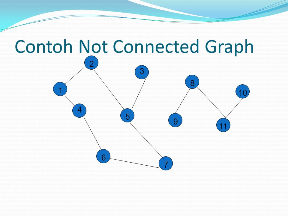Contoh Not Connected Graph 2 3 8 10 1 4 5 9 11 6 7