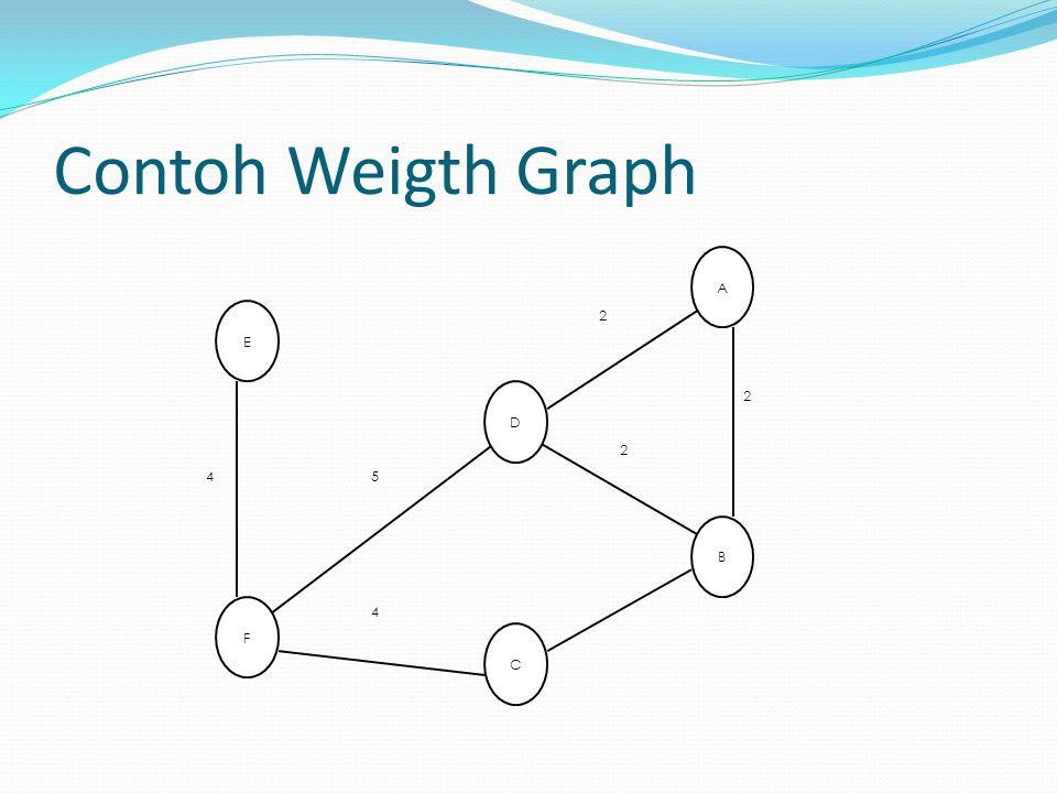Contoh Weigth Graph B A C E F D 2 2 2 4 4 5