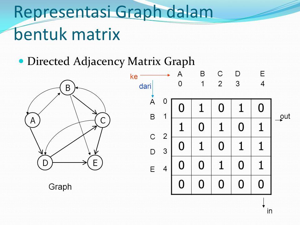 Representasi Graph dalam bentuk matrix Directed Adjacency Matrix Graph 01010 10101 01011 00101 00000 Graph A B A 0 B C 1243 CDE D E 0 1 2 4 3 B AC DE