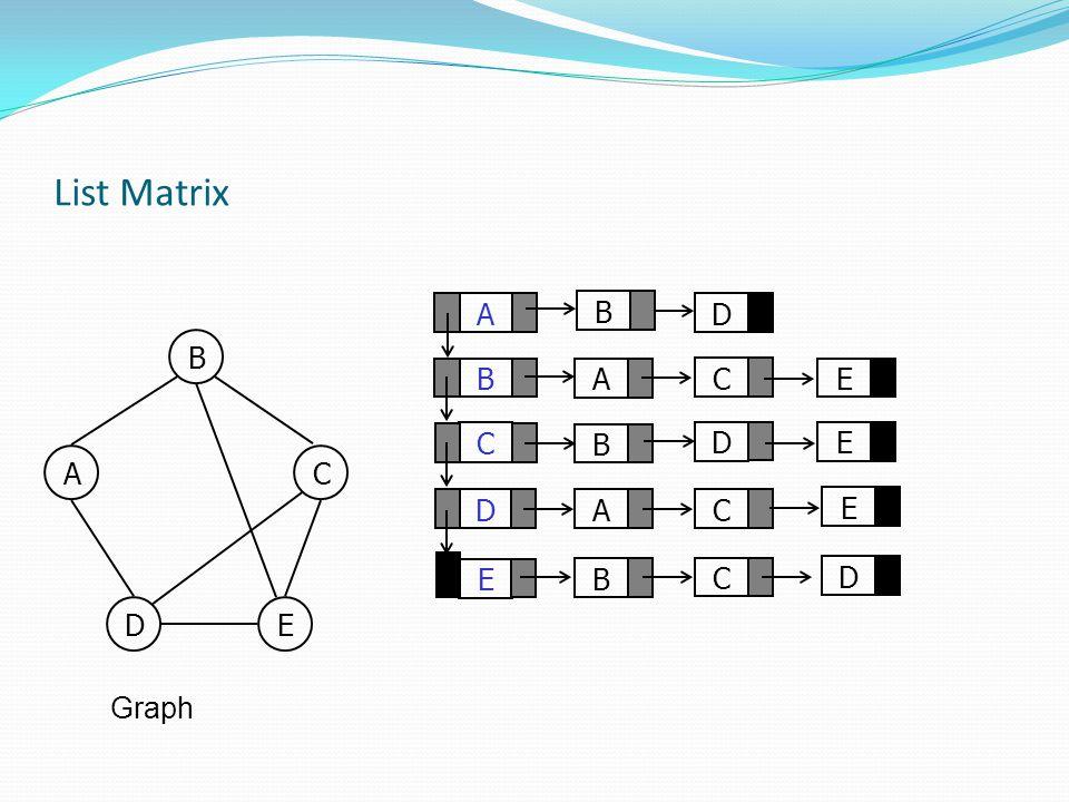 List Matrix A C D B E D A B A B C E D E C C D B AC DE Graph B E