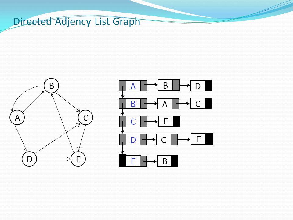 Directed Adjency List Graph A C D B E D A B C E C B E B AC DE