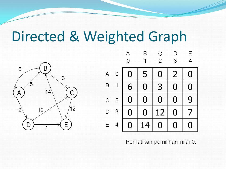 Directed & Weighted Graph B AC DE 5 3 2 14 12 6 7 05020 60300 00009 00 07 014000 A A 0 B C 1243 D E 0 1 2 4 3 B C DE Perhatikan pemilihan nilai 0.