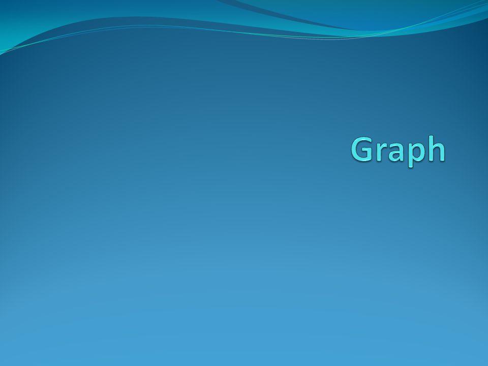 Directed Graph (Digraph) Graph yang memiliki orientasi/arah.