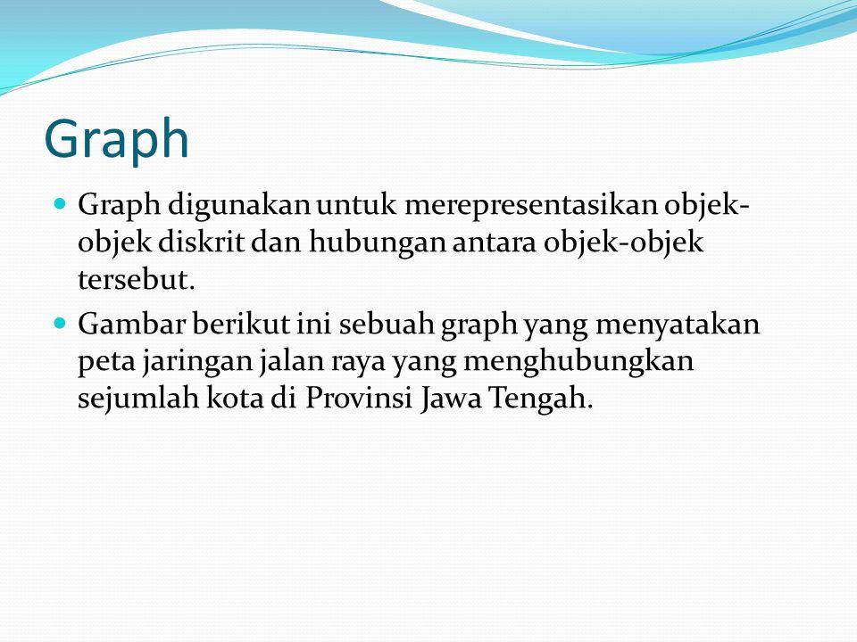 Gambar Digraph (2)