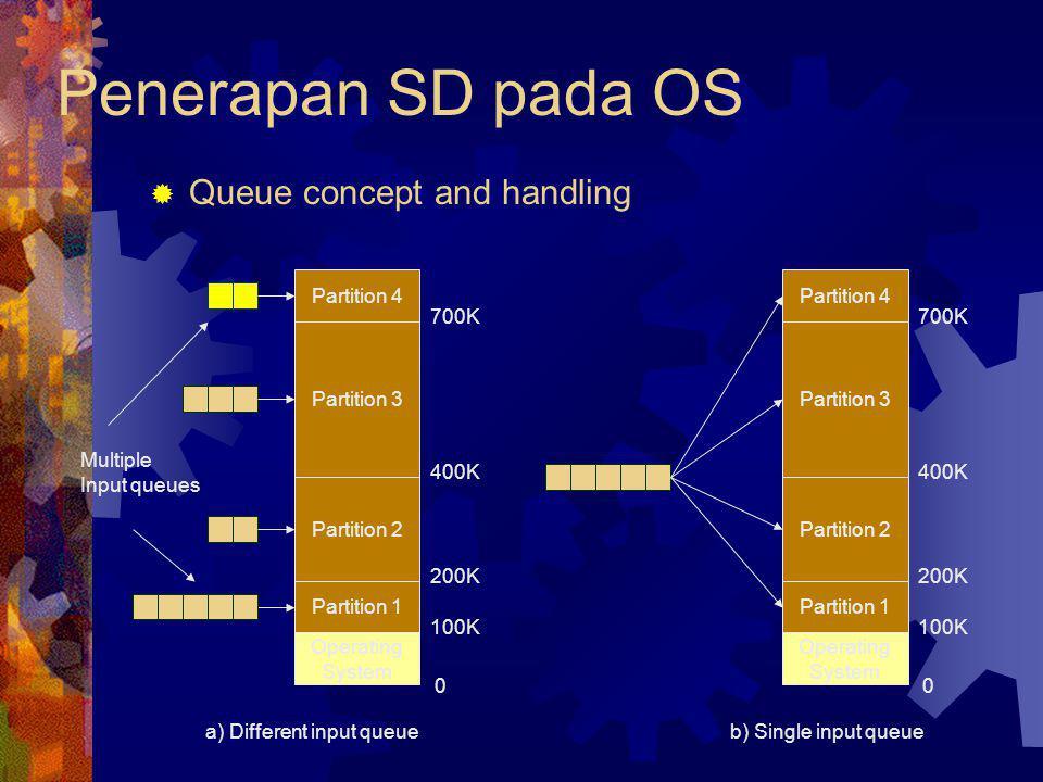  Queue concept and handling Penerapan SD pada OS Partition 4 Partition 3 Partition 2 Partition 1 Operating System 0 100K 200K 400K 700K Multiple Inpu