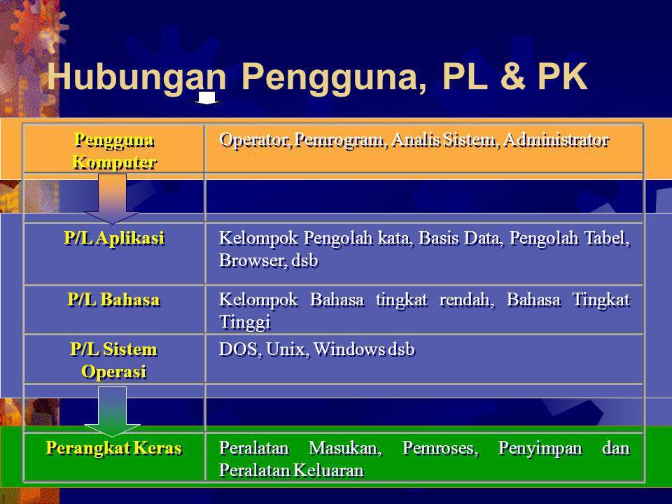 Hubungan Pengguna, PL & PK Pengguna Komputer Operator, Pemrogram, Analis Sistem, Administrator P/L Aplikasi Kelompok Pengolah kata, Basis Data, Pengol