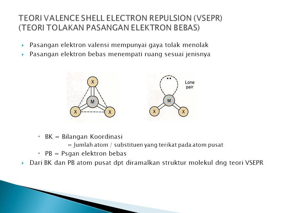  Pasangan elektron valensi mempunyai gaya tolak menolak  Pasangan elektron bebas menempati ruang sesuai jenisnya  BK = Bilangan Koordinasi = Jumlah atom / substituen yang terikat pada atom pusat  PB = Psgan elektron bebas  Dari BK dan PB atom pusat dpt diramalkan struktur molekul dng teori VSEPR