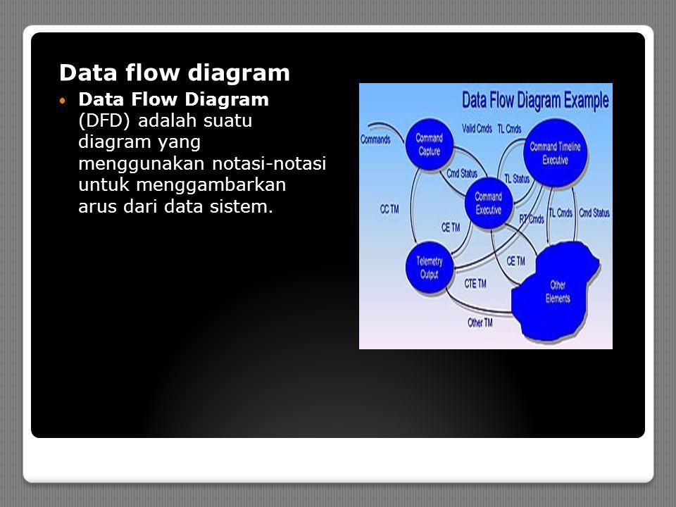 Data flow diagram Data Flow Diagram (DFD) adalah suatu diagram yang menggunakan notasi-notasi untuk menggambarkan arus dari data sistem.