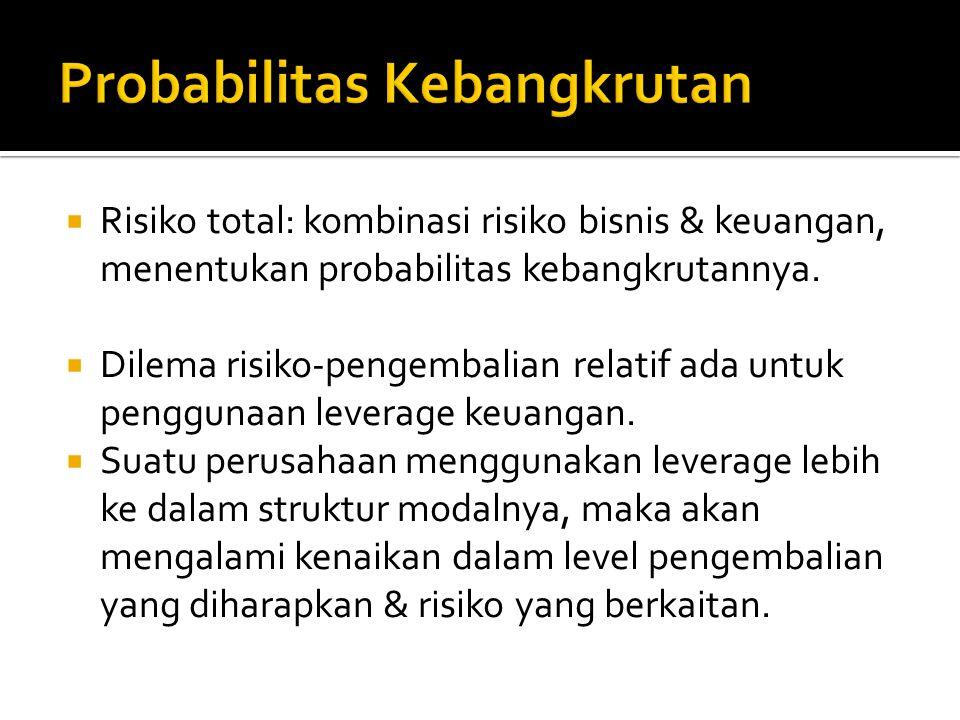  Risiko bisnis: risiko terhadap ketidakmampuan perusahaan untuk menutup biaya2 operasinya.