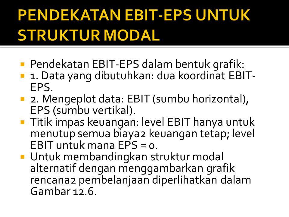  Pendekatan EBIT-EPS: suatu pendekatan untuk memilih struktur modal yang memaksimumkan EPS melebihi jangkauan EBIT yang diharapkan.  Untuk menganali