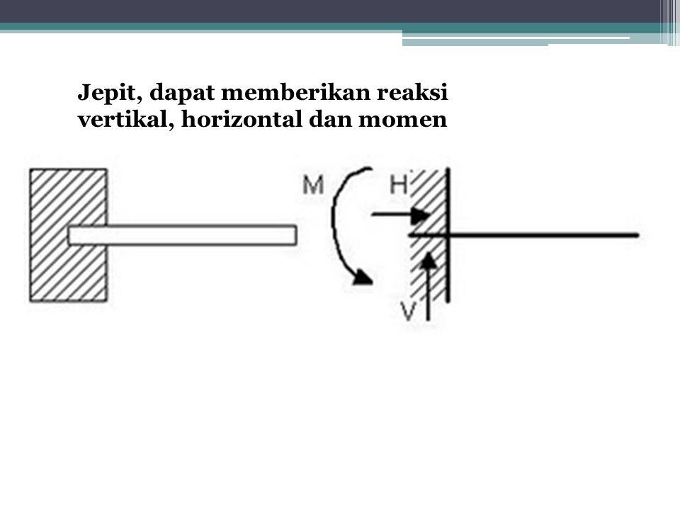 , horizontal dan momen Jepit, dapat memberikan reaksi vertikal, horizontal dan momen