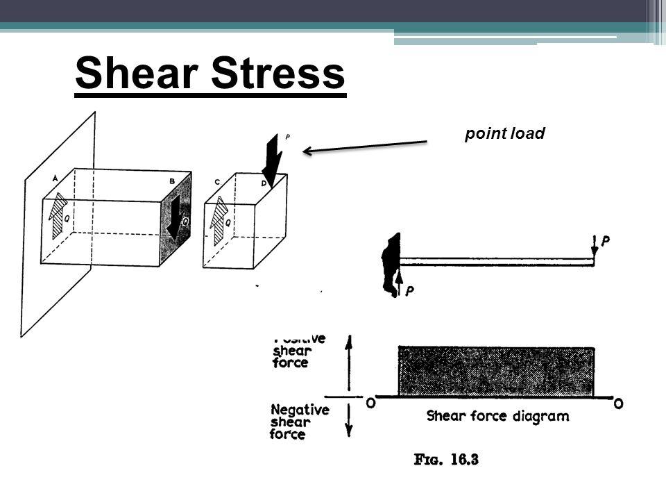 Shear Stress point load