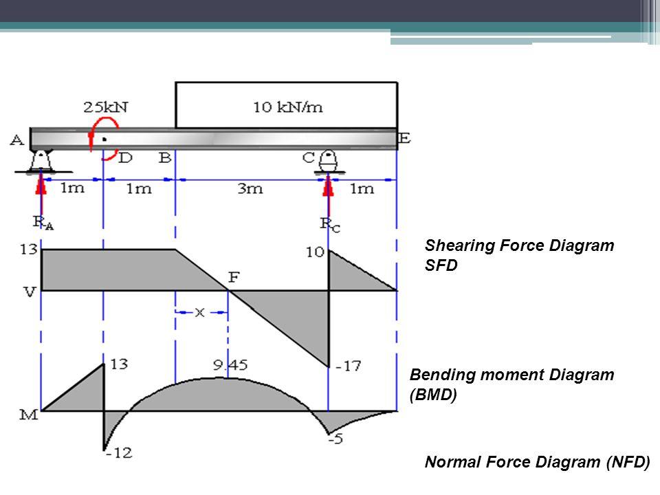 Shearing Force Diagram SFD Bending moment Diagram (BMD) Normal Force Diagram (NFD)