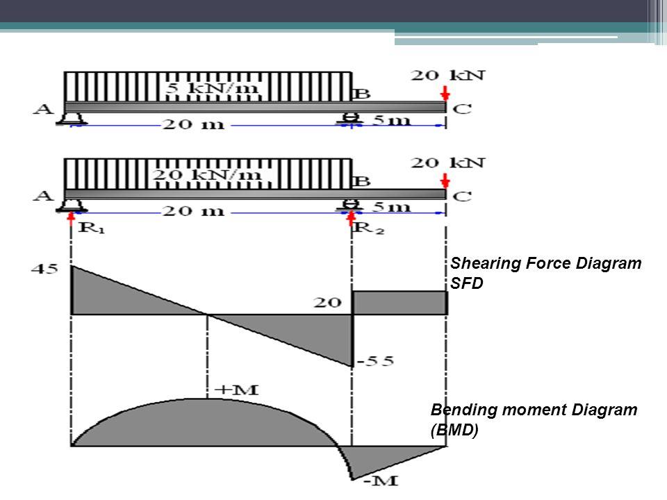 Shearing Force Diagram SFD Bending moment Diagram (BMD)