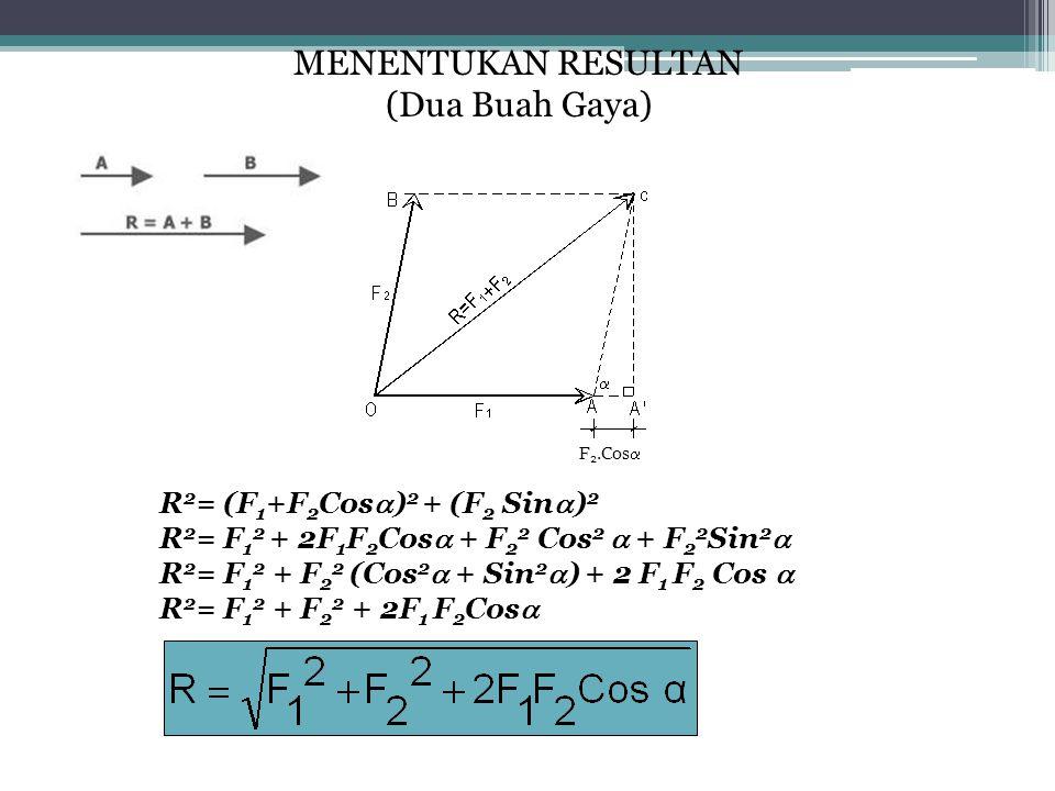 R 2 = (F 1 +F 2 Cos  ) 2 + (F 2 Sin  ) 2 R 2 = F 1 2 + 2F 1 F 2 Cos  + F 2 2 Cos 2  + F 2 2 Sin 2  R 2 = F 1 2 + F 2 2 (Cos 2  + Sin 2  ) + 2 F