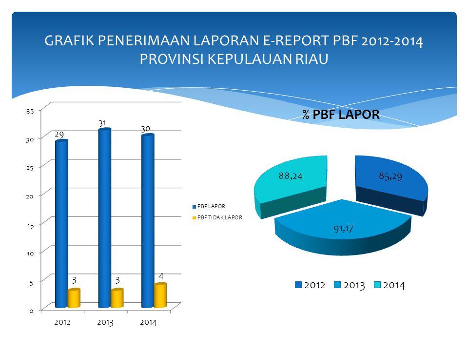 NOTAHUNPBF YANG LAPOR PBF YANG TIDAK MELAPOR PERSENTASEKETERANGAN 1.201229385,29 % 2.201331391,17 % 3.201430488,24 %Laporan sampai Triwulan II 2014 AB