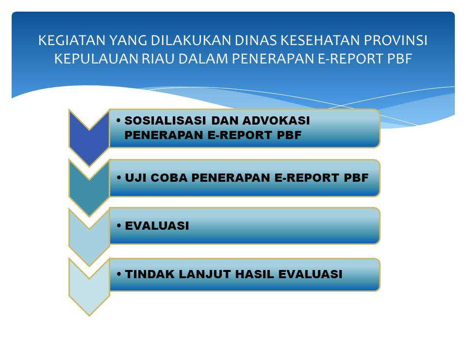 GRAFIK PENERIMAAN LAPORAN E-REPORT PBF 2012-2014 PROVINSI KEPULAUAN RIAU