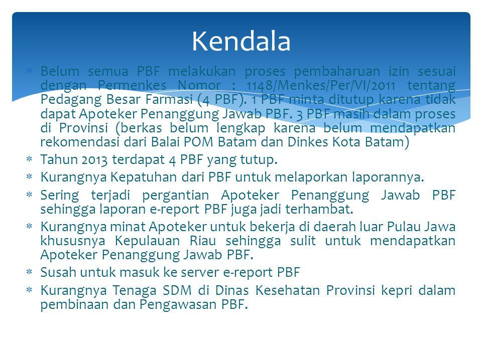 Memberi surat peringatan terhadap PBF yang tidak melaporkan laporannya melalui e-report PBF Membantu PBF mencari solusi yang tepat terhadap masalah ya