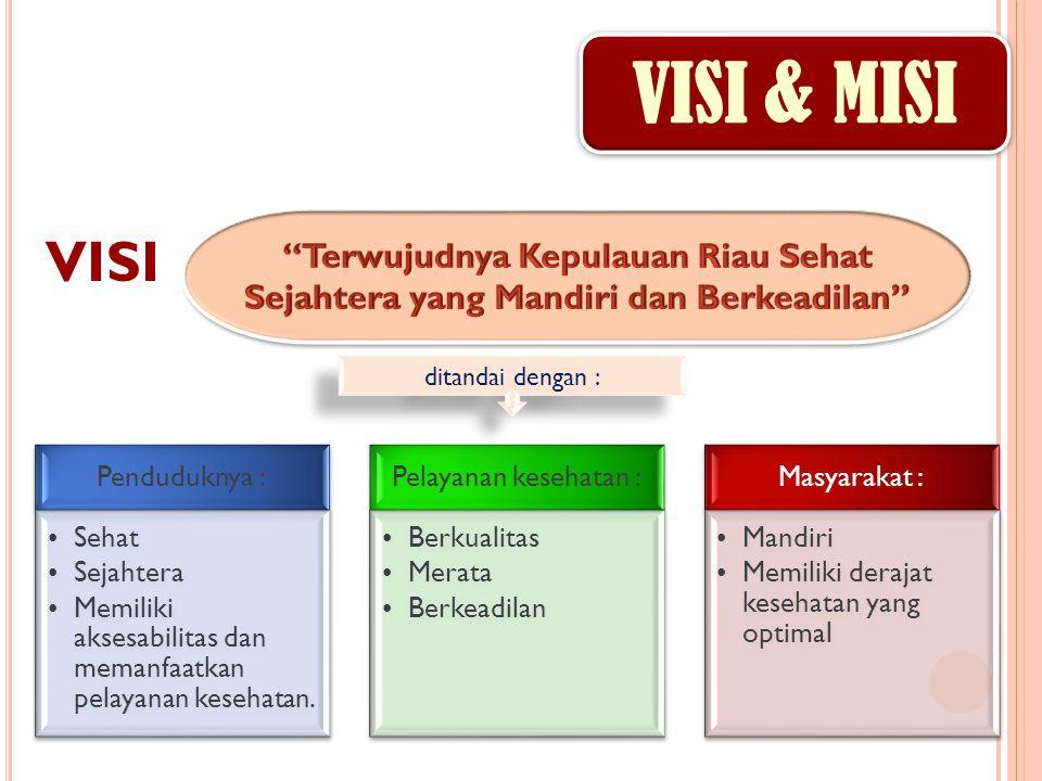 VISI & MISI VISI Penduduknya : Sehat Sejahtera Memiliki aksesabilitas dan memanfaatkan pelayanan kesehatan.