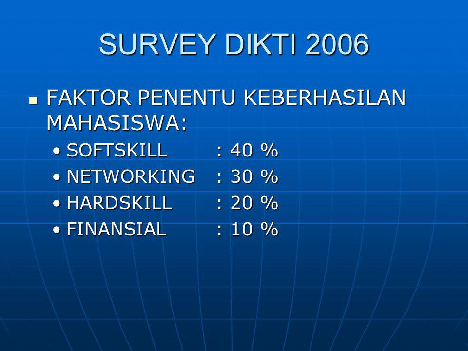 SURVEY DIKTI 2006 FAKTOR PENENTU KEBERHASILAN MAHASISWA: FAKTOR PENENTU KEBERHASILAN MAHASISWA: SOFTSKILL: 40 %SOFTSKILL: 40 % NETWORKING: 30 %NETWORK
