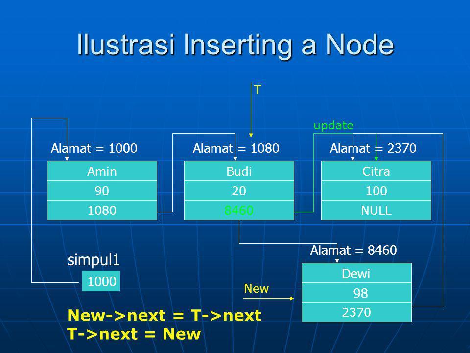 Ilustrasi Inserting a Node Citra NULL 100 Alamat = 2370 Budi 8460 20 Alamat = 1080 Amin 1080 90 Alamat = 1000 1000 simpul1 2370 Alamat = 8460 Dewi 98