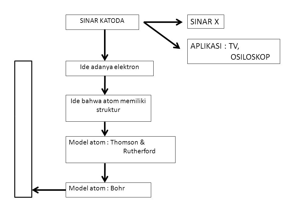 SINAR KATODA SINAR X APLIKASI : TV, OSILOSKOP Ide adanya elektron Ide bahwa atom memiliki struktur Model atom : Thomson & Rutherford Model atom : Bohr