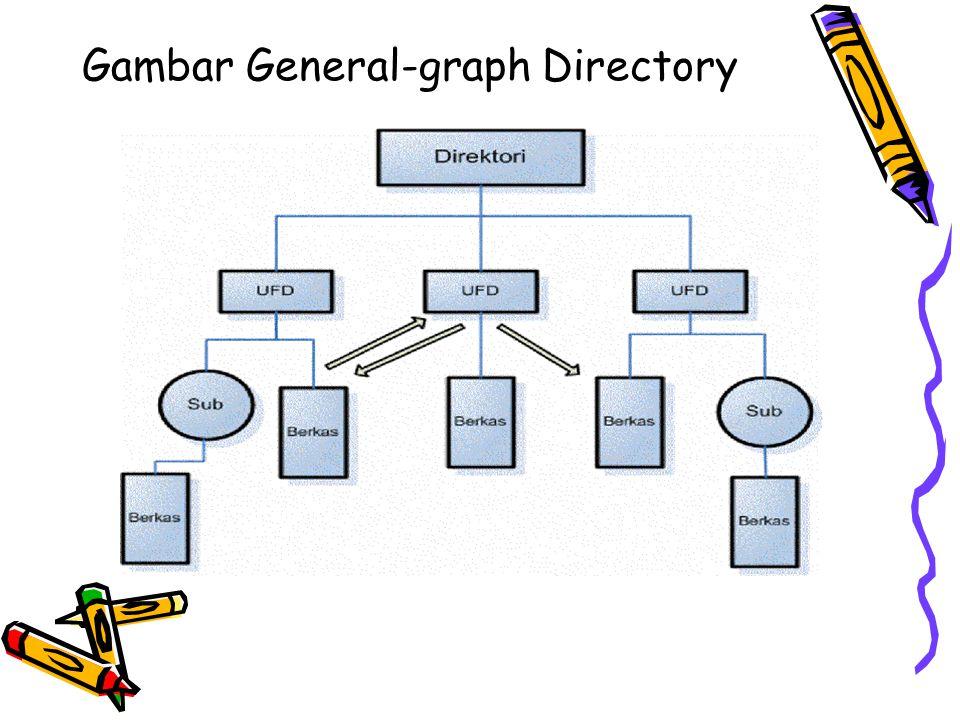 Gambar General-graph Directory