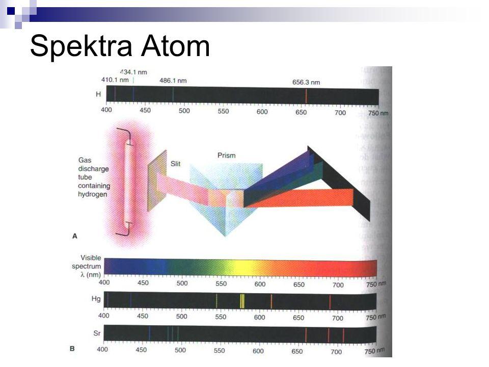 Spektra Atom