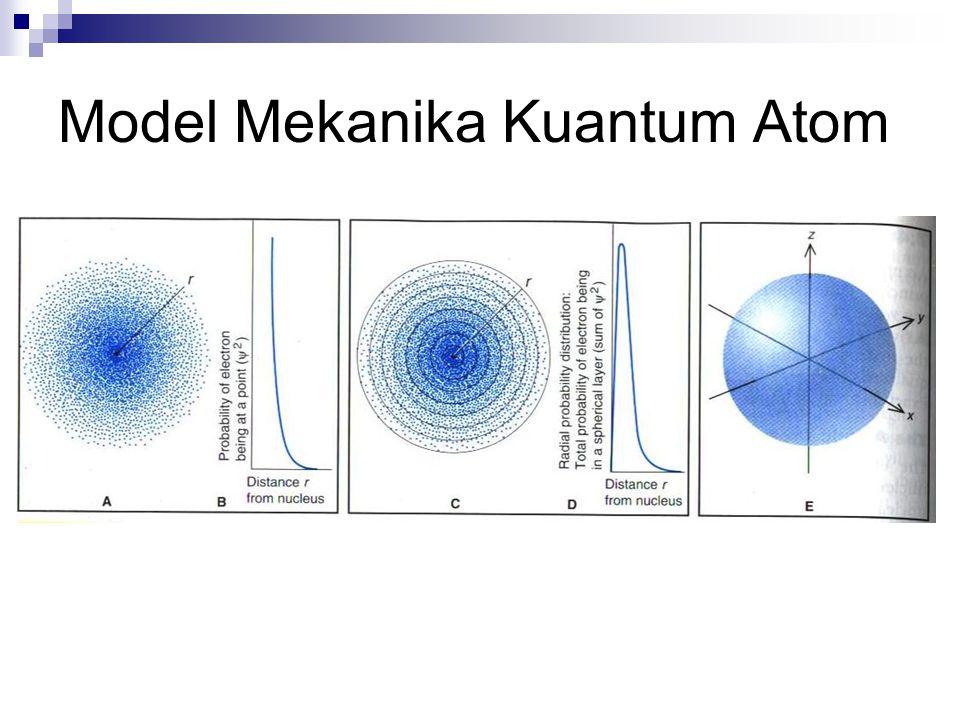 Model Mekanika Kuantum Atom
