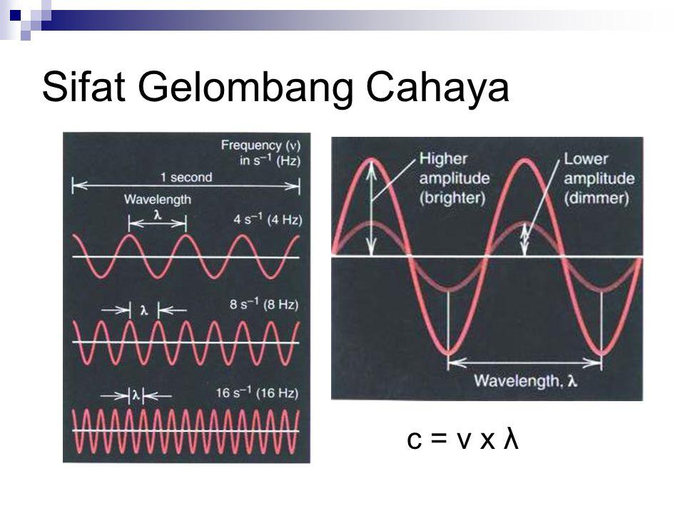 Sifat Gelombang Cahaya c = ν x λ