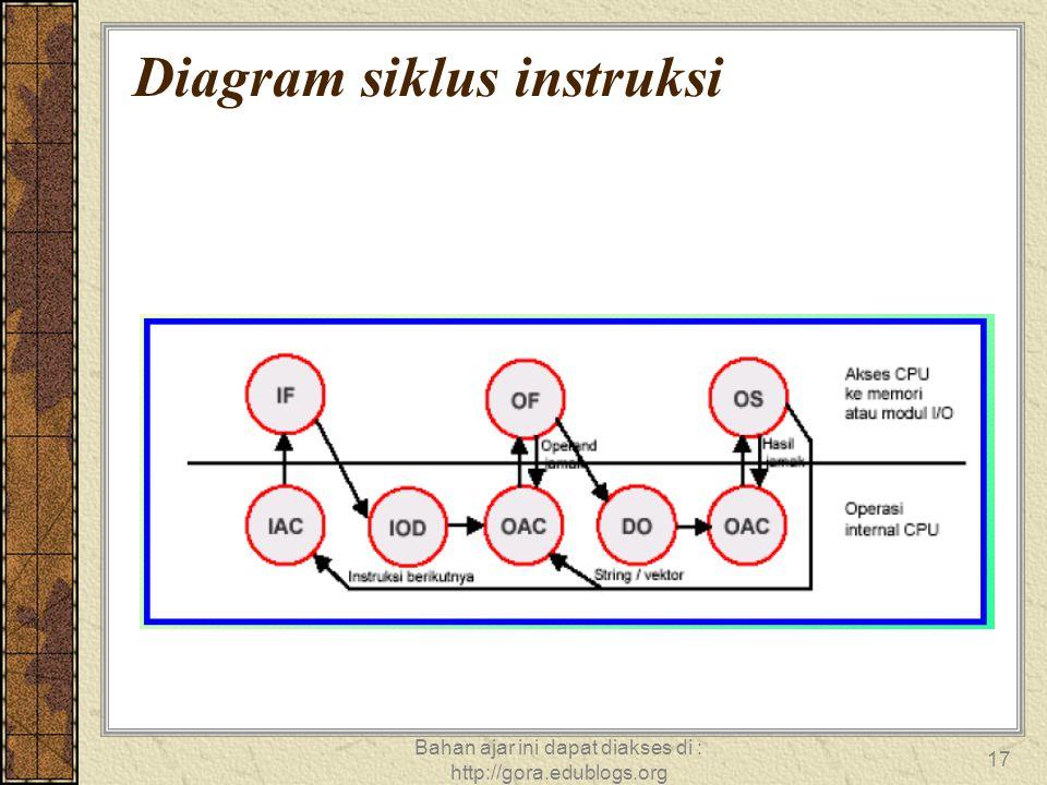 Bahan ajar ini dapat diakses di : http://gora.edublogs.org 17 Diagram siklus instruksi