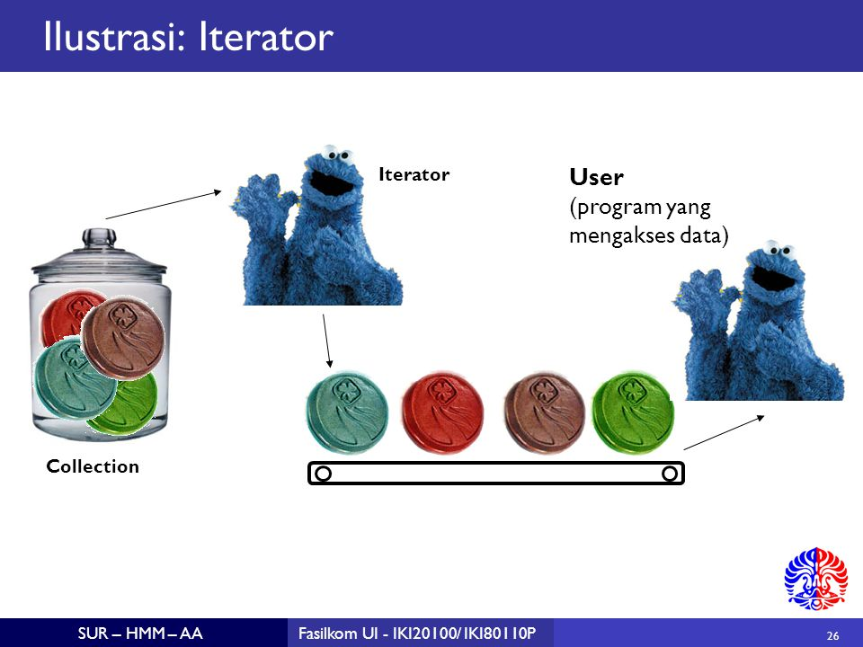 26 SUR – HMM – AAFasilkom UI - IKI20100/ IKI80110P Ilustrasi: Iterator Iterator Collection User (program yang mengakses data)