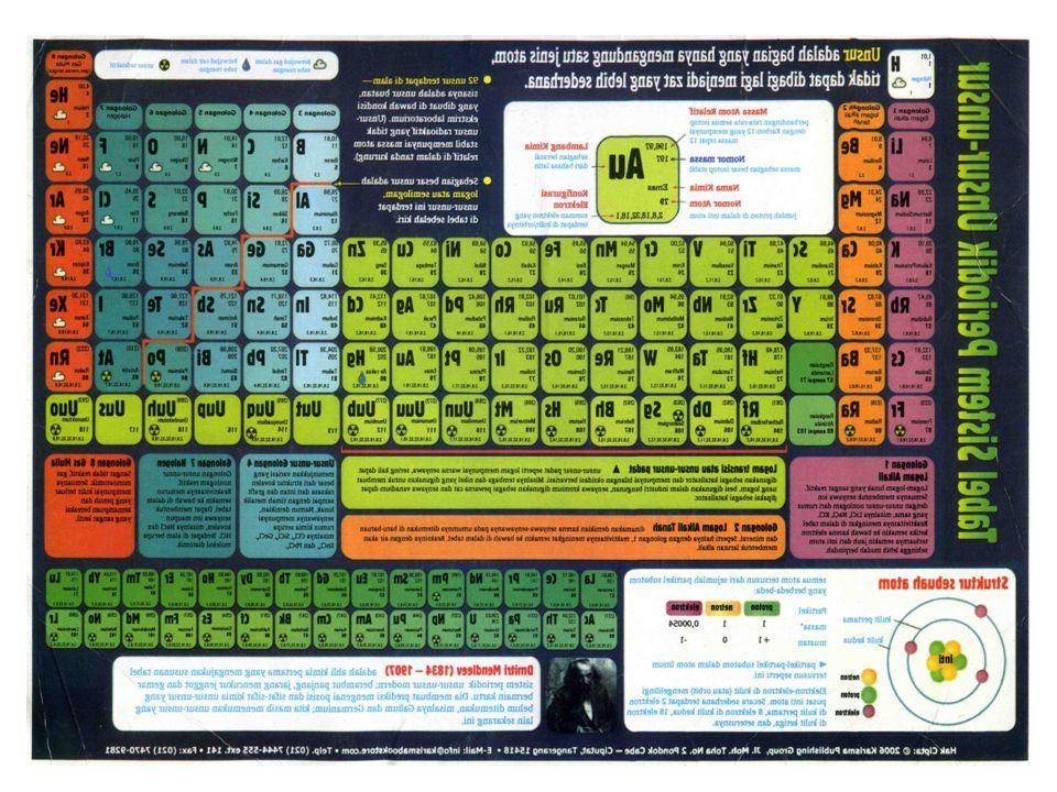ATOM UNSUR A.SEJARAH PERKEMBANGAN SISTEM PERIODIK Sejarah Perkembangan sistem periodik Semula pengelompokan unsur didasarkan pada sifat yang dimiliki oleh suatu unsur Pengelompokan yang paling sederhana adalah berdasarkan sifat logam dan non logam.