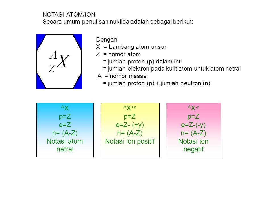 A X p=Z e=Z n= (A-Z) Notasi atom netral A X +y p=Z e=Z- (+y) n= (A-Z) Notasi ion positif A X -y p=Z e=Z-(-y) n= (A-Z) Notasi ion negatif Dengan X = La