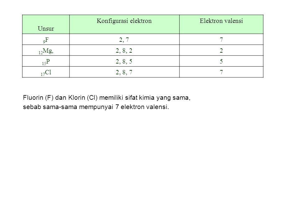 Unsur Konfigurasi elektronElektron valensi 9F9F2, 77 12 Mg,2, 8, 22 15 P2, 8, 55 17 Cl2, 8, 77 Fluorin (F) dan Klorin (Cl) memiliki sifat kimia yang s