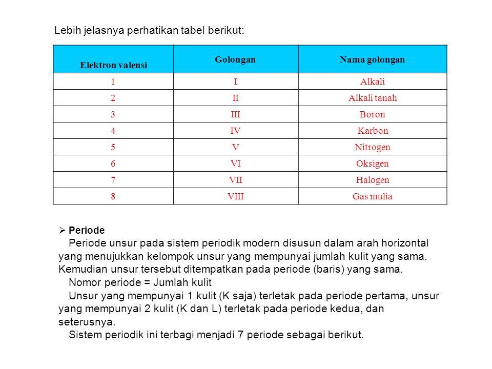 Lebih jelasnya perhatikan tabel berikut: Elektron valensi GolonganNama golongan 1IAlkali 2IIAlkali tanah 3IIIBoron 4IVKarbon 5VNitrogen 6VIOksigen 7VI