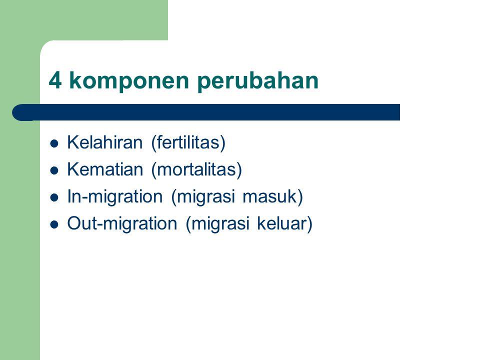 4 komponen perubahan Kelahiran (fertilitas) Kematian (mortalitas) In-migration (migrasi masuk) Out-migration (migrasi keluar)