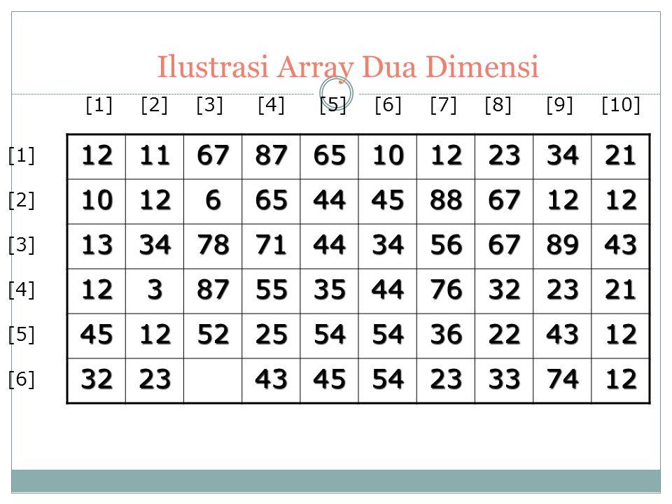 Array Dua Dimensi Array dua dimensi sering digambarkan sebagai sebuah matriks. Adalah merupakan perluasan dari sebuah array satu dimensi. Jika pada ar