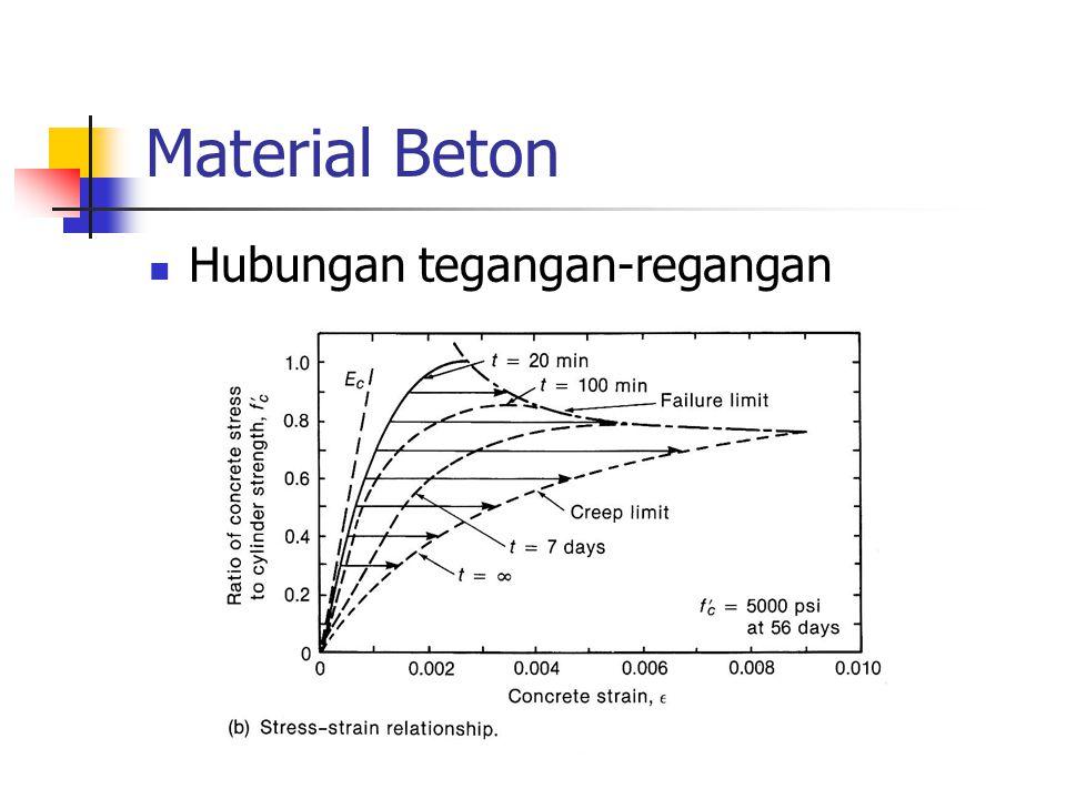 Material Beton Hubungan tegangan-regangan