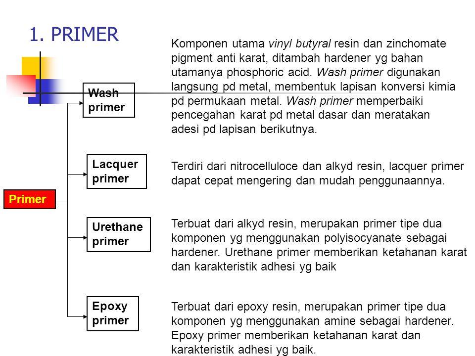 1. PRIMER Primer Wash primer Lacquer primer Urethane primer Epoxy primer Komponen utama vinyl butyral resin dan zinchomate pigment anti karat, ditamba
