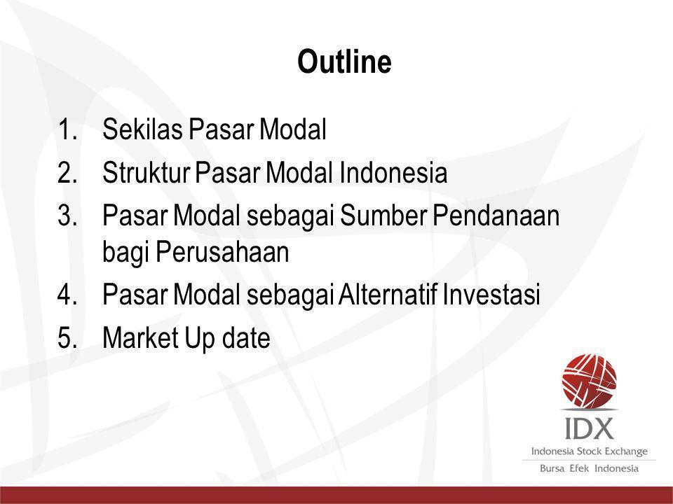 1.Sekilas Pasar Modal 2.Struktur Pasar Modal Indonesia 3.Pasar Modal sebagai Sumber Pendanaan bagi Perusahaan 4.Pasar Modal sebagai Alternatif Investa