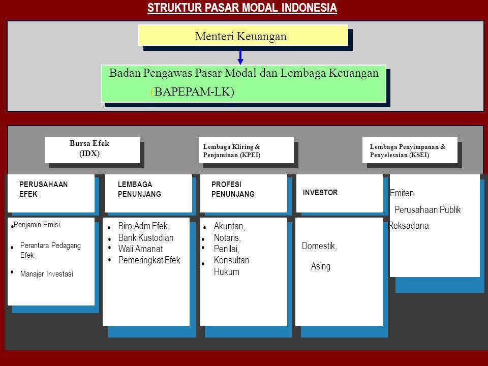 STRUKTUR PASAR MODAL INDONESIA PERUSAHAAN EFEK LEMBAGA PENUNJANG PROFESI PENUNJANG Emiten Perusahaan Publik Reksadana Penjamin Emisi Perantara Pedagan