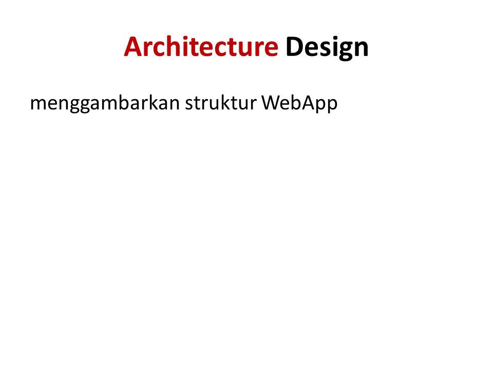 Architecture Design menggambarkan struktur WebApp