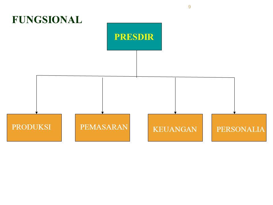 9 PRESDIR PRODUKSIPEMASARAN KEUANGANPERSONALIA FUNGSIONAL
