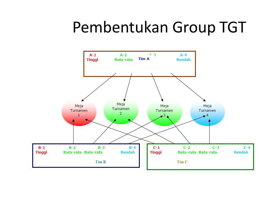 Pembentukan Group TGT A-1 A-2 A-3 A-4 TinggiRata-rata Rata-rata Rendah Meja Turnamen 1 Meja Turnamen 2 Meja Turnamen 3 Meja Turnamen 4 B-1 B-2 B-3 B-4
