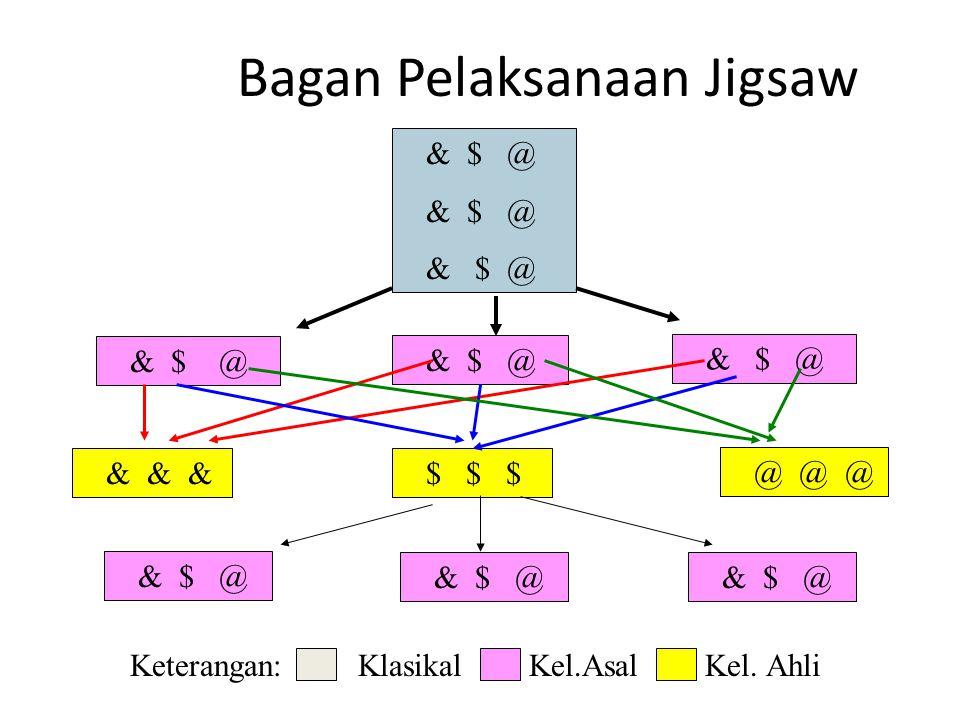Bagan Pelaksanaan Jigsaw & $ @ @ @ @ & & & $ $ $ & $ @ Keterangan: Klasikal Kel.Asal Kel. Ahli