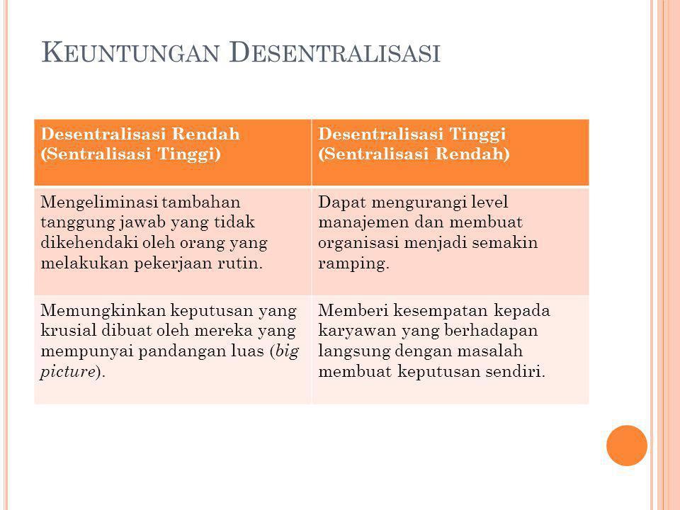 K EUNTUNGAN D ESENTRALISASI Desentralisasi Rendah (Sentralisasi Tinggi) Desentralisasi Tinggi (Sentralisasi Rendah) Mengeliminasi tambahan tanggung ja